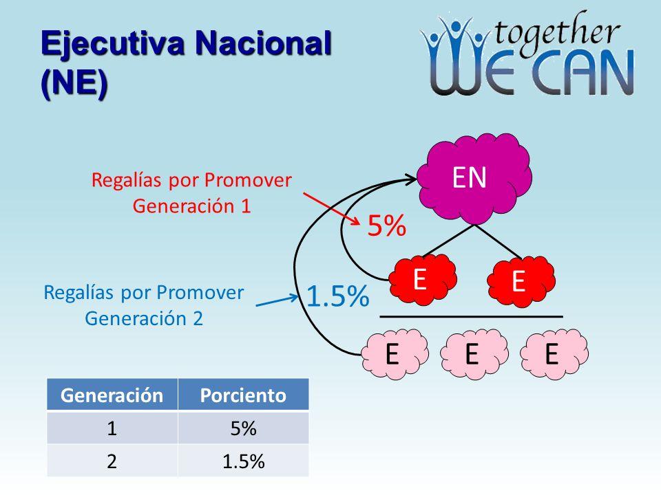 Ejecutiva Nacional (NE) EN E E Regalías por Promover Generación 1 5% EEE Regalías por Promover Generación 2 1.5% GeneraciónPorciento 15% 21.5%
