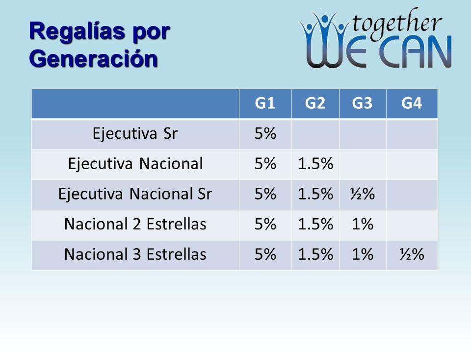 Regalías por Generación G1G2G3G4 Ejecutiva Sr5% Ejecutiva Nacional5%1.5% Ejecutiva Nacional Sr5%1.5%½% Nacional 2 Estrellas5%1.5%1% Nacional 3 Estrell