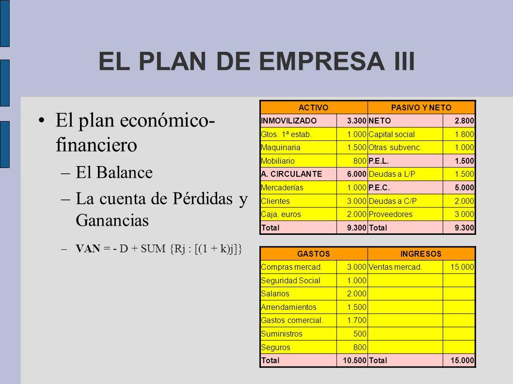 EL PLAN DE EMPRESA III El plan económico- financiero –El Balance –La cuenta de Pérdidas y Ganancias –VAN = - D + SUM {Rj : [(1 + k)j]} ACTIVOPASIVO Y