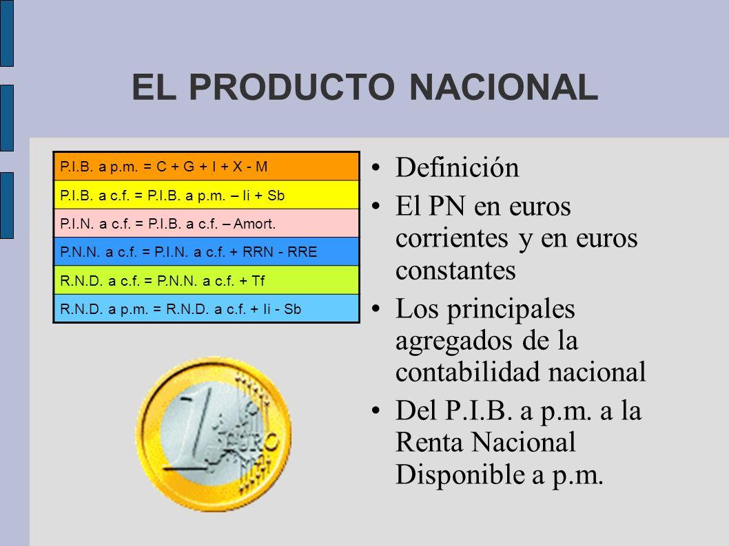 EL PRODUCTO NACIONAL Definición El PN en euros corrientes y en euros constantes Los principales agregados de la contabilidad nacional Del P.I.B. a p.m