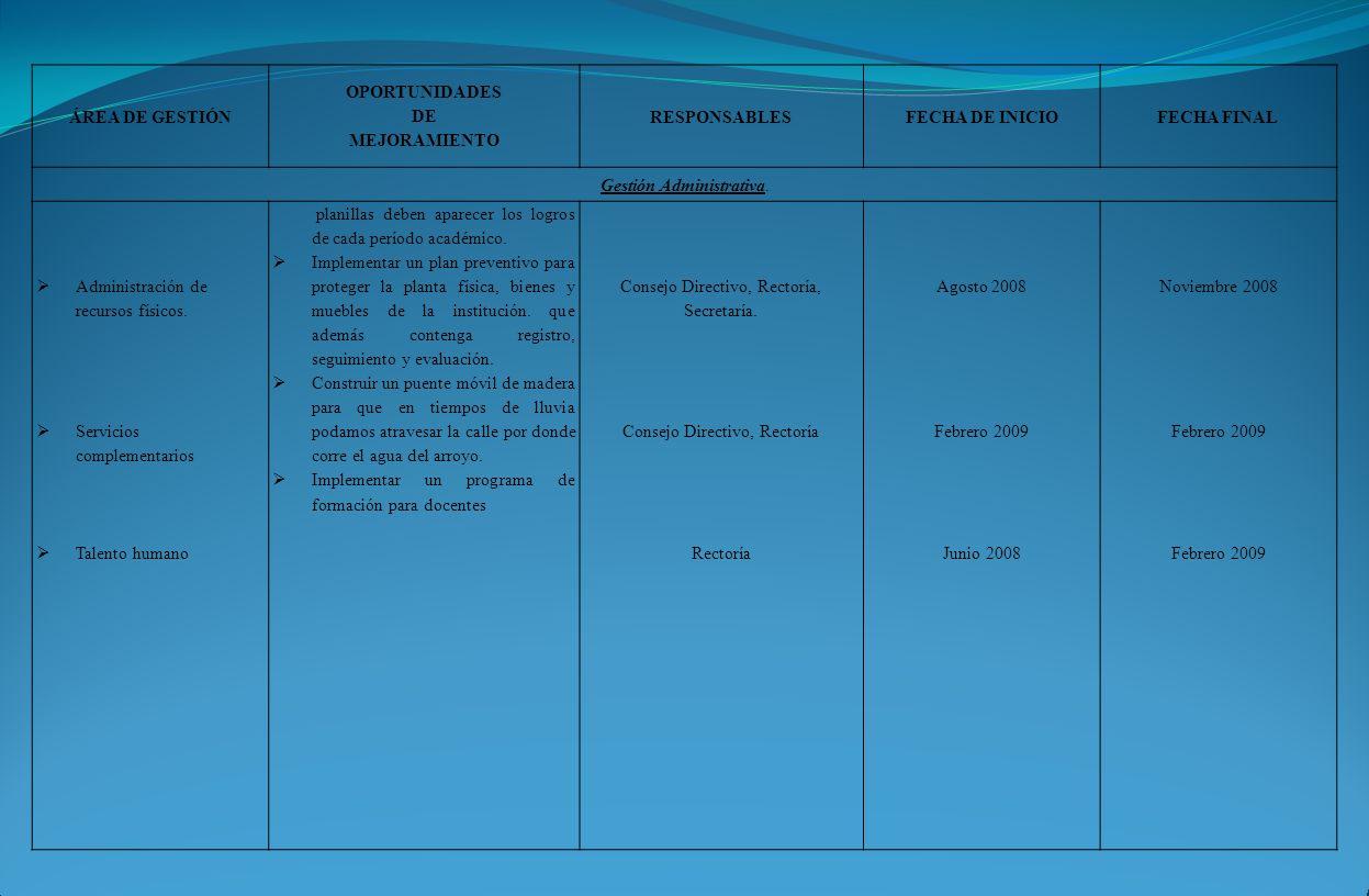 ÁREA DE GESTIÓN OPORTUNIDADES DE MEJORAMIENTO RESPONSABLESFECHA DE INICIOFECHA FINAL Gestión Administrativa. Administración de recursos físicos. Servi