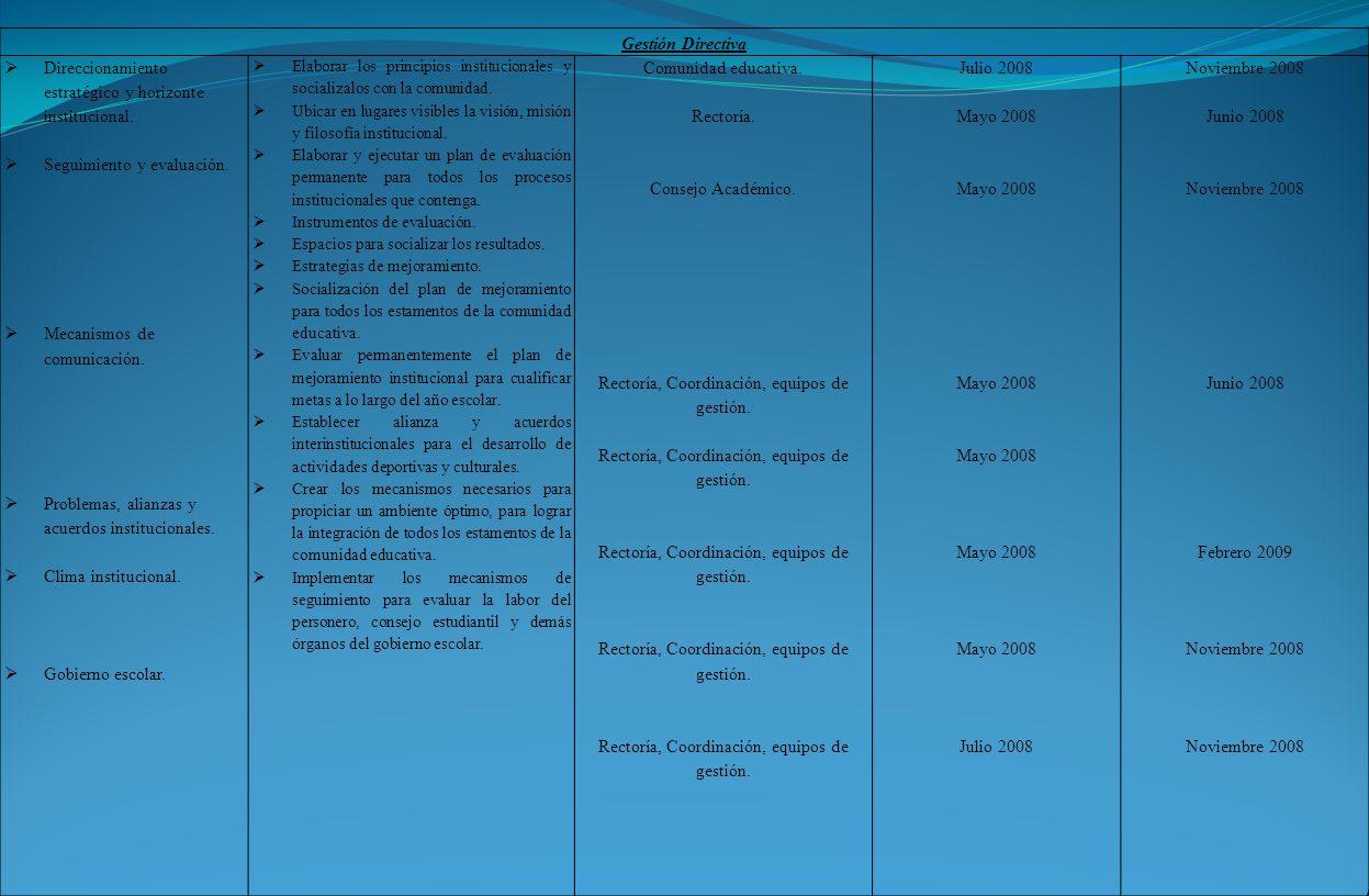 Gestión Directiva. Direccionamiento estratégico y horizonte institucional. Seguimiento y evaluación. Mecanismos de comunicación. Problemas, alianzas y