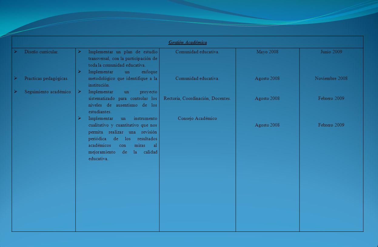 Gestión Académica Diseño curricular. Practicas pedagógicas. Seguimiento académico Implementar un plan de estudio transversal, con la participación de