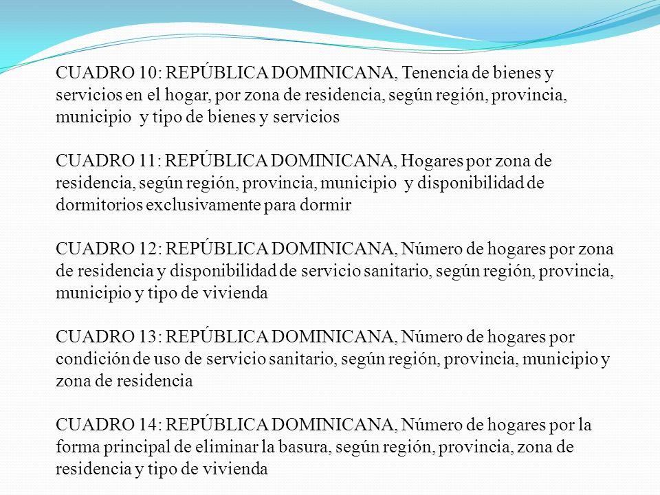 CUADRO 10: REPÚBLICA DOMINICANA, Tenencia de bienes y servicios en el hogar, por zona de residencia, según región, provincia, municipio y tipo de bien