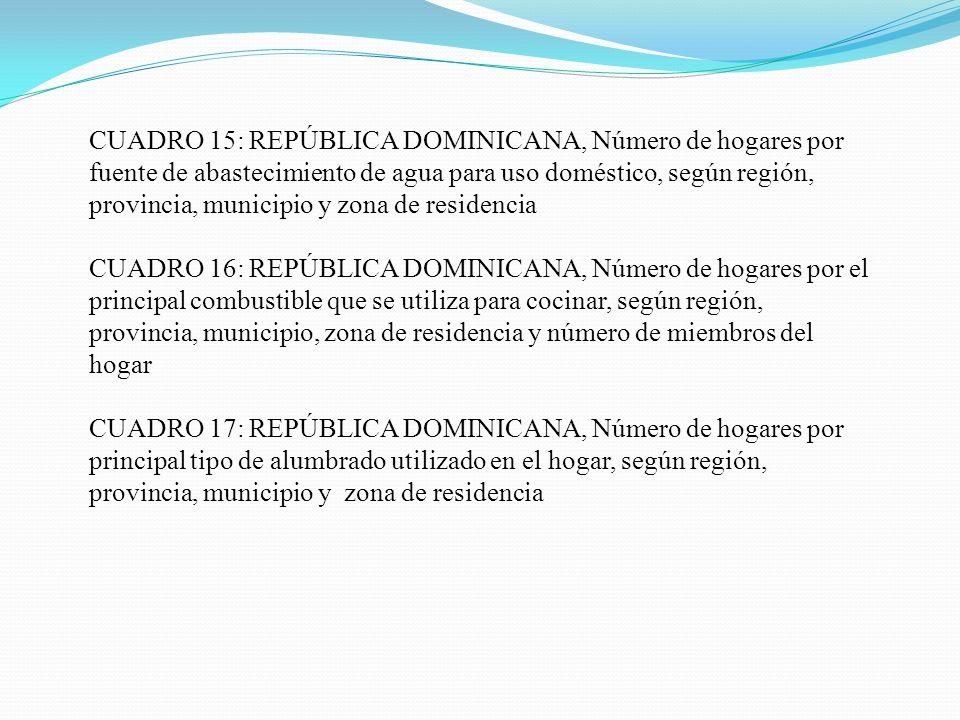 CUADRO 15: REPÚBLICA DOMINICANA, Número de hogares por fuente de abastecimiento de agua para uso doméstico, según región, provincia, municipio y zona