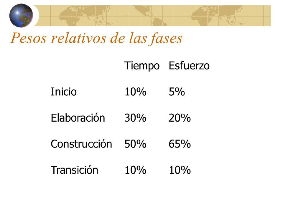 Pesos relativos de las fases TiempoEsfuerzo Inicio10%5% Elaboración30%20% Construcción50%65% Transición10%