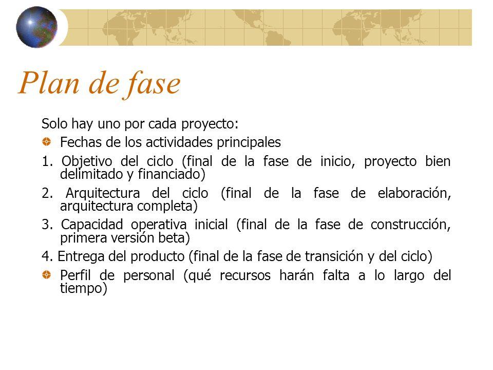 Plan de fase Solo hay uno por cada proyecto: Fechas de los actividades principales 1. Objetivo del ciclo (final de la fase de inicio, proyecto bien de