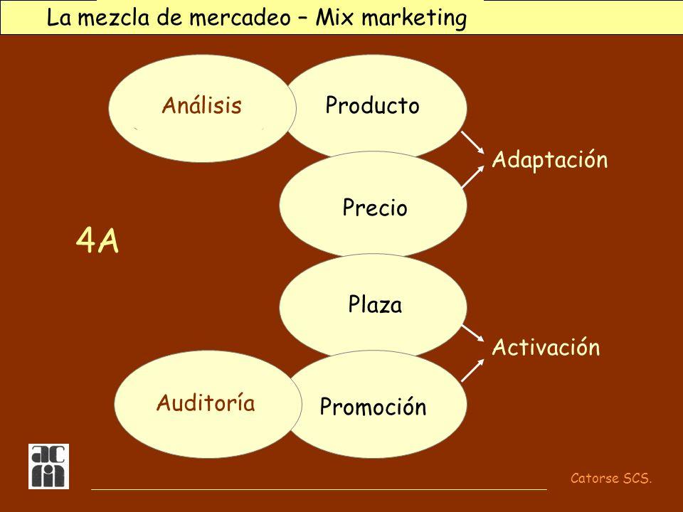 Catorse SCS. Un plan de mercadeo para el internista... Producto Precio Plaza Promoción Investigación de mercados Evaluación y control 4A La mezcla de