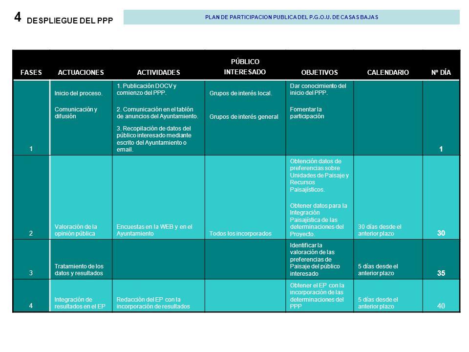 4 DESPLIEGUE DEL PPP PLAN DE PARTICIPACION PUBLICA DEL P.G.O.U. DE CASAS BAJAS FASESACTUACIONESACTIVIDADES PÚBLICO INTERESADOOBJETIVOSCALENDARIONº DÍA