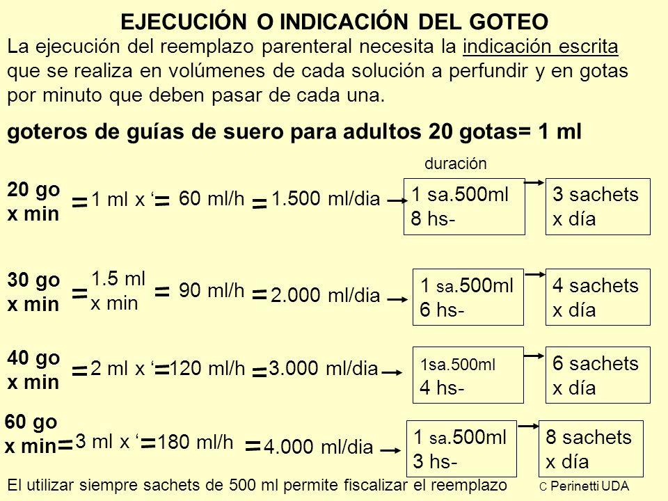 EJECUCIÓN O INDICACIÓN DEL GOTEO La ejecución del reemplazo parenteral necesita la indicación escrita que se realiza en volúmenes de cada solución a p