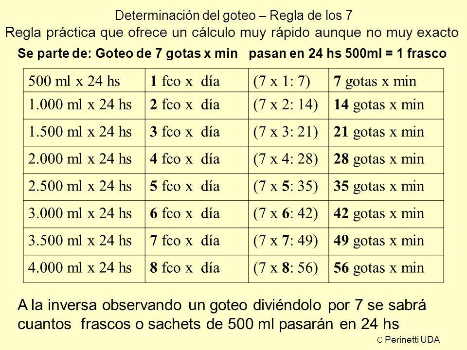 Determinación del goteo – Regla de los 7 Regla práctica que ofrece un cálculo muy rápido aunque no muy exacto Se parte de: Goteo de 7 gotas x min pasa