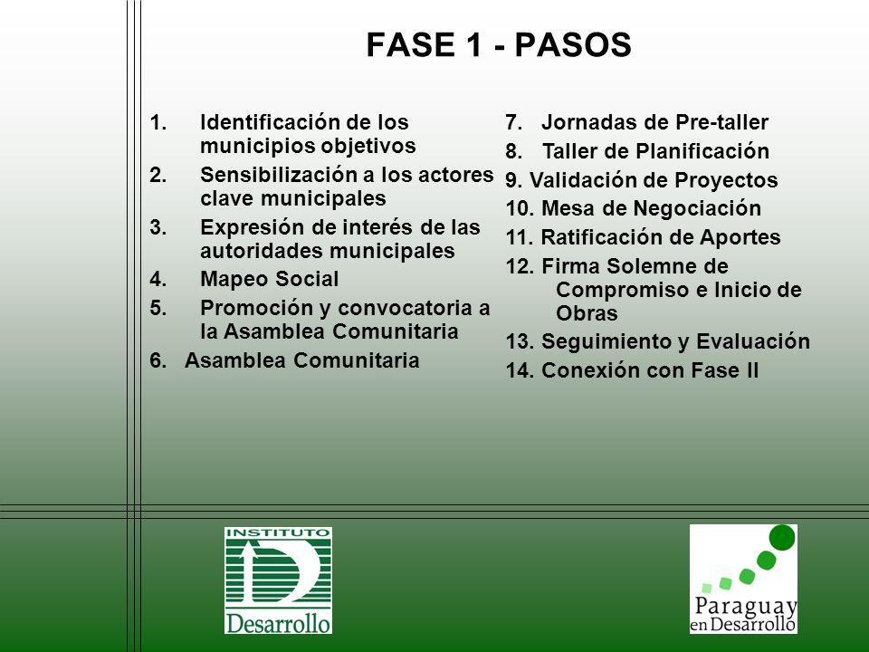 FASE 1 - PASOS 1.Identificación de los municipios objetivos 2.Sensibilización a los actores clave municipales 3.Expresión de interés de las autoridade
