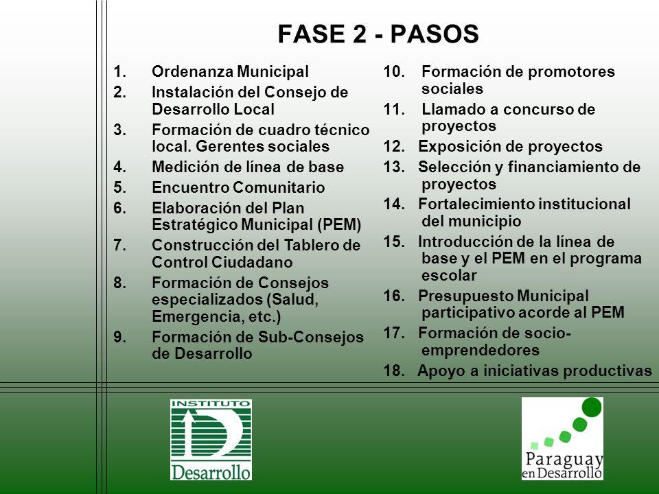 FASE 2 - PASOS 1.Ordenanza Municipal 2.Instalación del Consejo de Desarrollo Local 3.Formación de cuadro técnico local. Gerentes sociales 4.Medición d