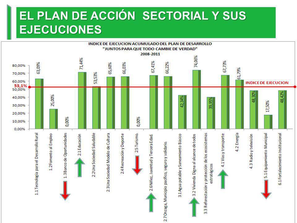 EL PLAN DE ACCIÓN SECTORIAL Y SUS EJECUCIONES NESTOR M. PABON ACOSTA INGENIERO DE SISTEMAS