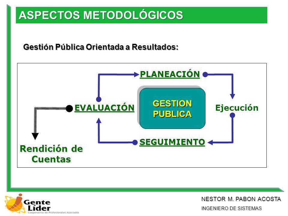 Rendición de Cuentas EVALUACIÓN PLANEACIÓN SEGUIMIENTO Ejecución GESTIONPUBLICAGESTIONPUBLICA ASPECTOS METODOLÓGICOS NESTOR M.