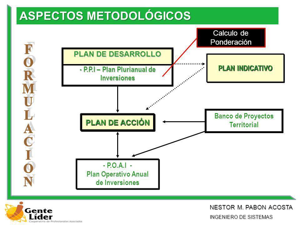 Banco de Proyectos Territorial - P.O.A.I - Plan Operativo Anual de Inversiones PLAN DE ACCIÓN PLAN DE DESARROLLO - P.P.I – Plan Plurianual de Inversiones PLAN INDICATIVO ASPECTOS METODOLÓGICOS NESTOR M.