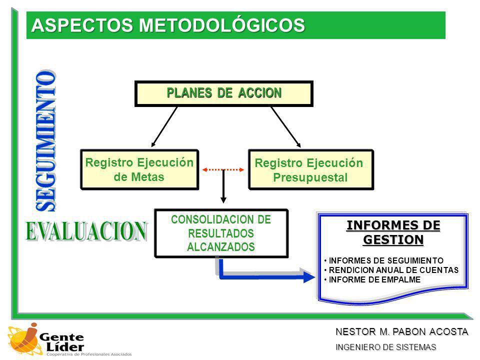 CONSOLIDACION DE RESULTADOS ALCANZADOS Registro Ejecución de Metas PLANES DE ACCION Registro Ejecución Presupuestal INFORMES DE GESTION INFORMES DE SEGUIMIENTO RENDICION ANUAL DE CUENTAS INFORME DE EMPALME ASPECTOS METODOLÓGICOS NESTOR M.