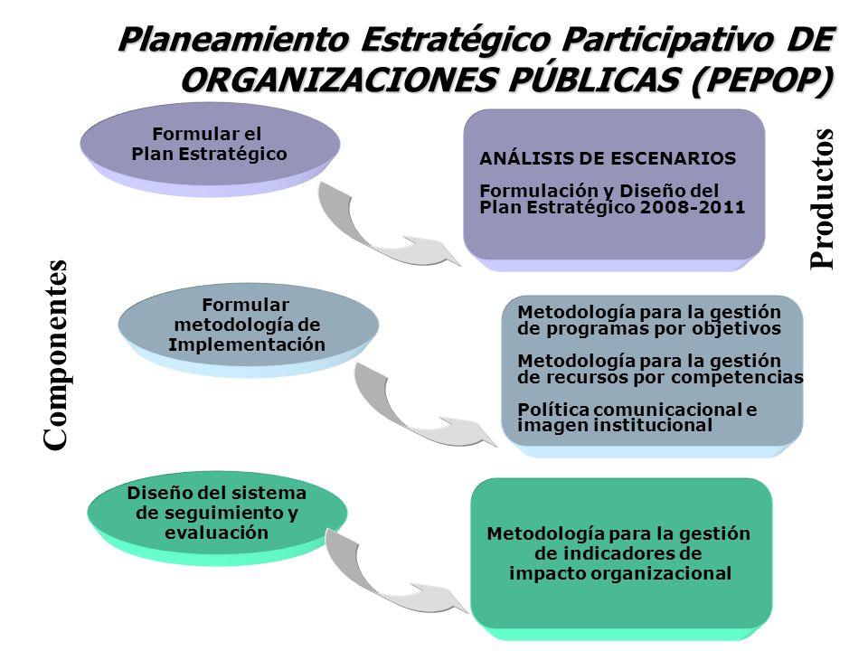 Planeamiento Estratégico Participativo DE ORGANIZACIONES PÚBLICAS (PEPOP) Formular el Plan Estratégico ANÁLISIS DE ESCENARIOS Formulación y Diseño del