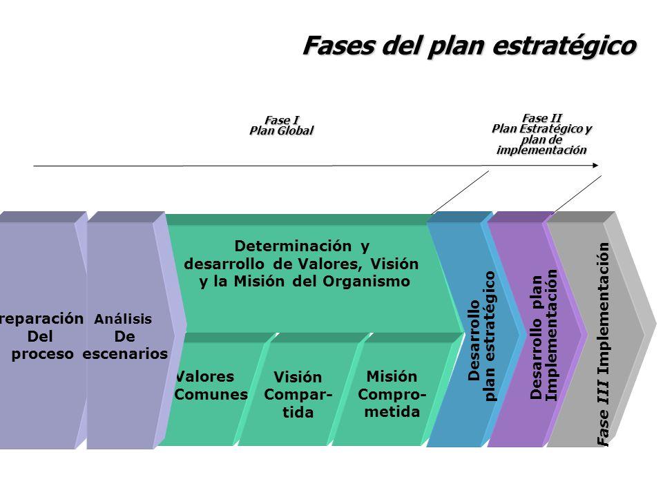 Fases del plan estratégico Preparación Del proceso Valores Comunes Visión Compar- tida Misión Compro- metida Desarrollo plan estratégico Determinación