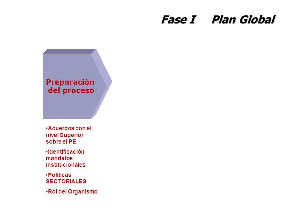 Fase I Plan Global Preparación del proceso Acuerdos con el nivel Superior sobre el PE Identificación mandatos institucionales Políticas SECTORIALES Ro