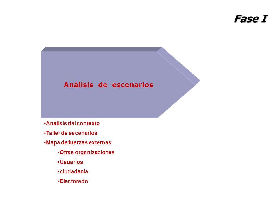 Fase I Análisis de escenarios Análisis del contexto Taller de escenarios Mapa de fuerzas externas Otras organizaciones Usuarios ciudadanía Electorado