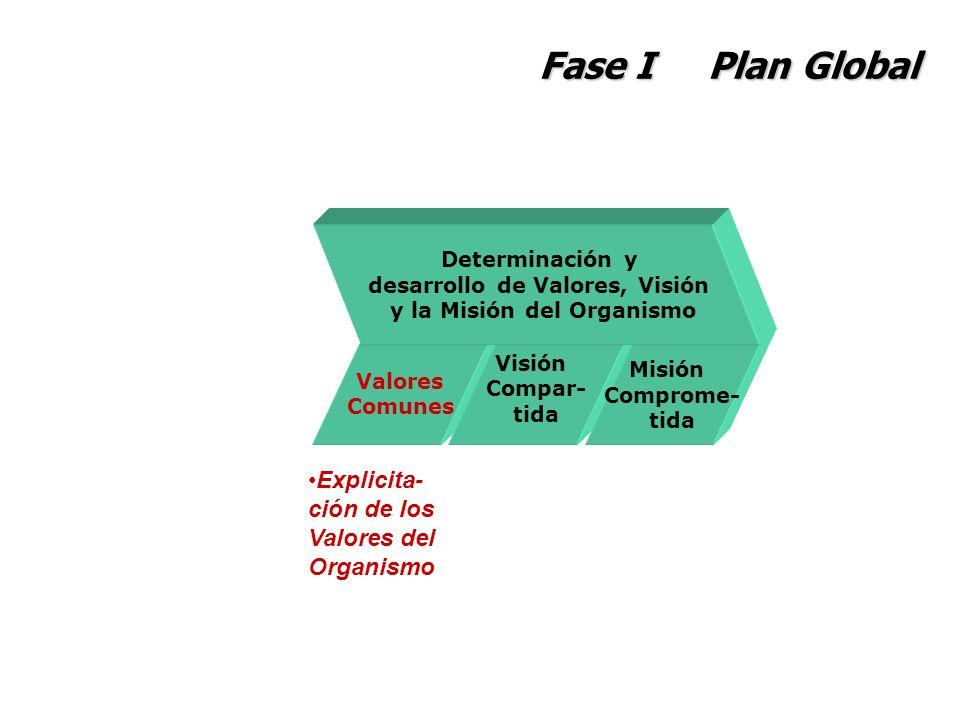 Fase I Plan Global Valores Comunes Visión Compar- tida Misión Comprome- tida Determinación y desarrollo de Valores, Visión y la Misión del Organismo E