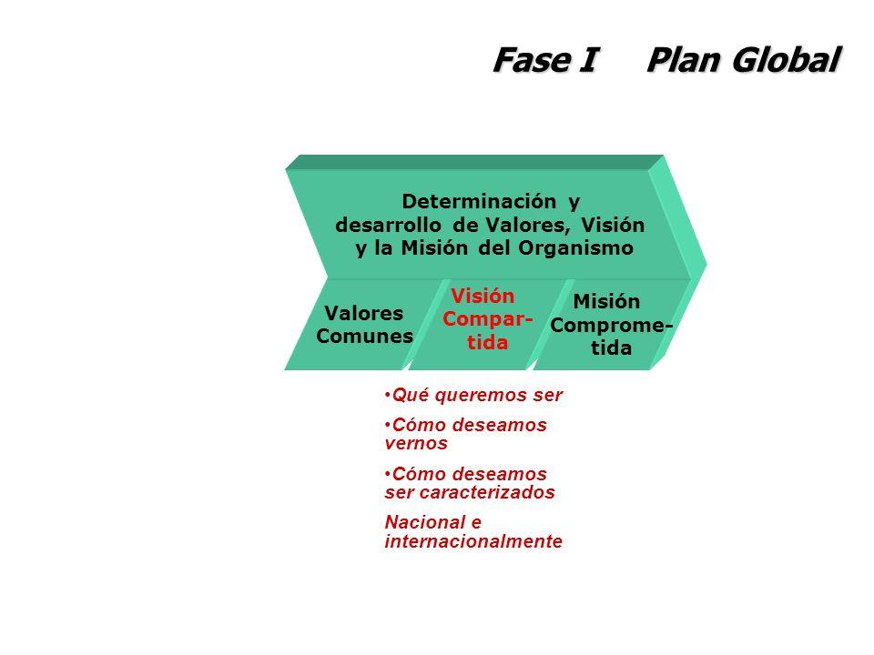 Fase I Plan Global Valores Comunes Visión Compar- tida Misión Comprome- tida Determinación y desarrollo de Valores, Visión y la Misión del Organismo Q