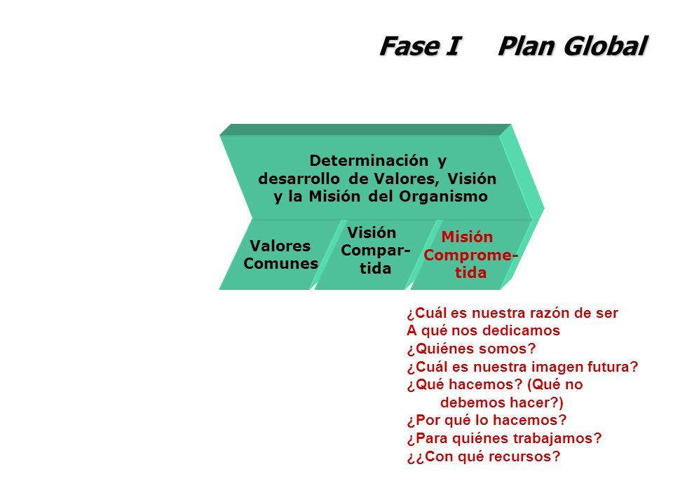 Fase I Plan Global Valores Comunes Visión Compar- tida Misión Comprome- tida Determinación y desarrollo de Valores, Visión y la Misión del Organismo ¿
