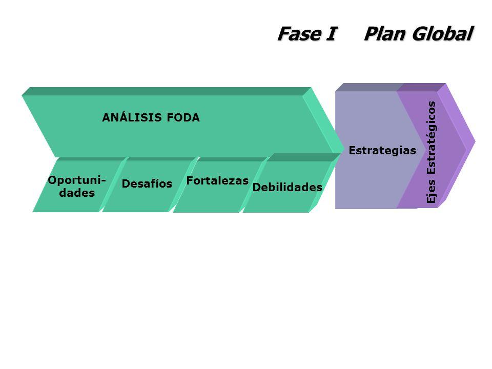 Fase I Plan Global Estrategias Oportuni- dades Desafíos Fortalezas ANÁLISIS FODA Debilidades Ejes Estratégicos