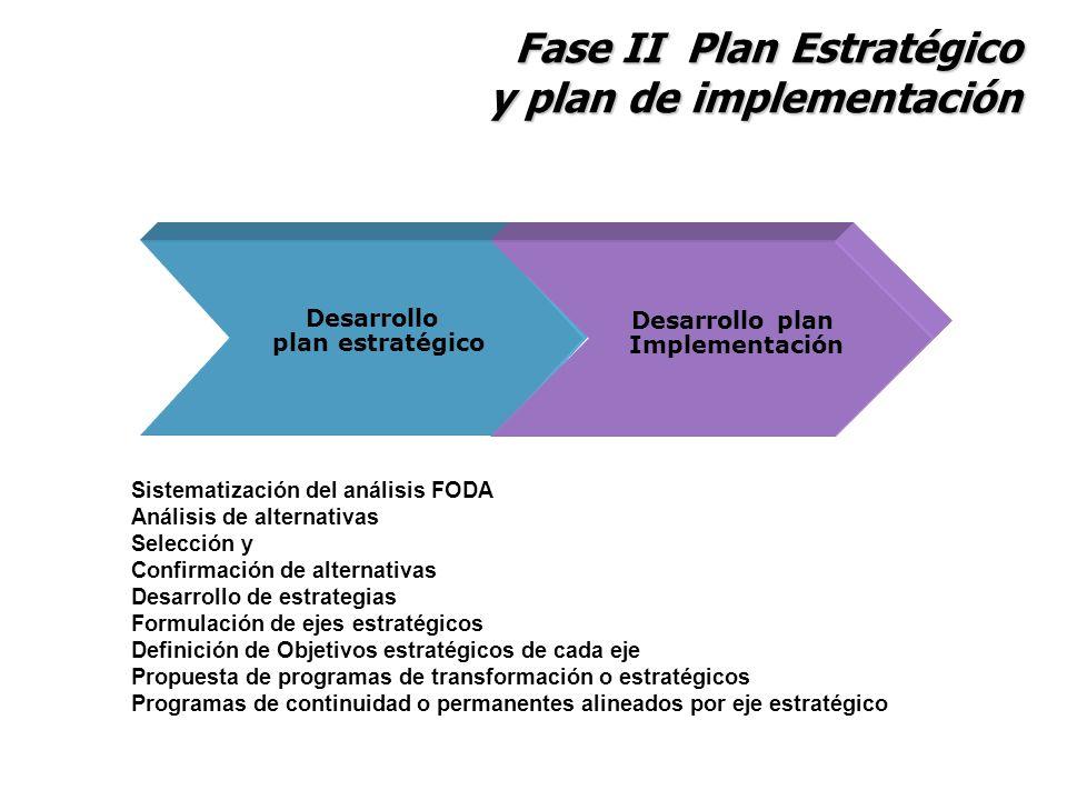 Fase II Plan Estratégico y plan de implementación Desarrollo plan estratégico Desarrollo plan Implementación Sistematización del análisis FODA Análisi