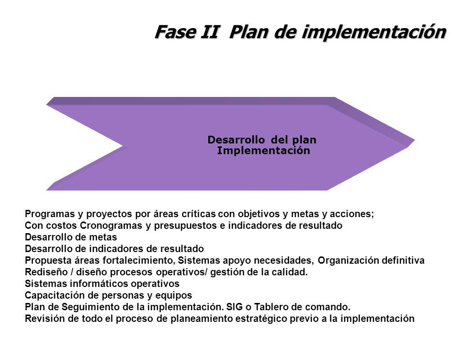 Fase II Plan de implementación Desarrollo del plan Implementación Programas y proyectos por áreas críticas con objetivos y metas y acciones; Con costo