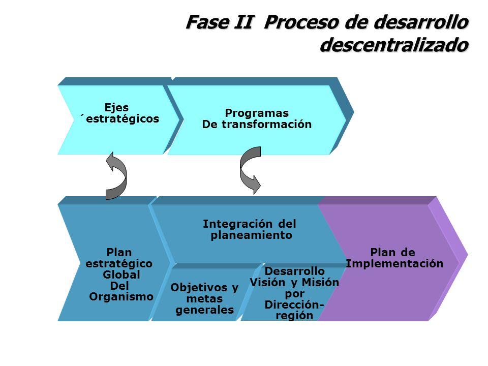 Fase II Proceso de desarrollo descentralizado Plan estratégico Global Del Organismo Integración del planeamiento Objetivos y metas generales Plan de I