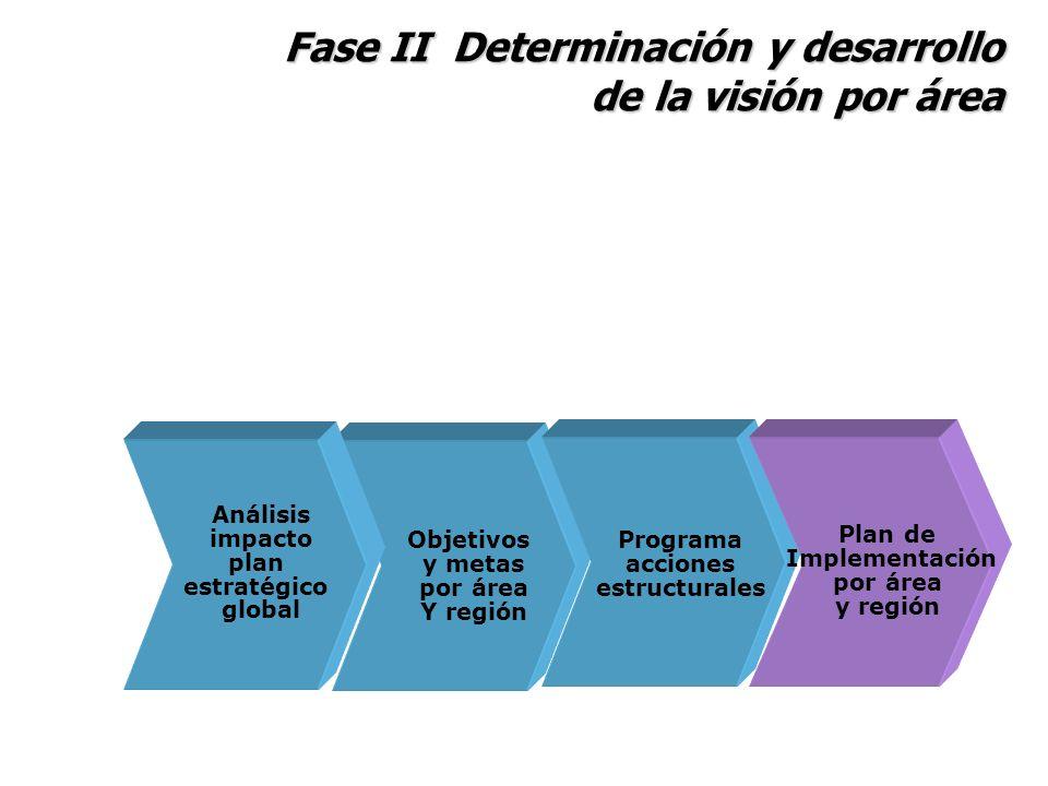 Fase II Determinación y desarrollo de la visión por área Análisis impacto plan estratégico global Objetivos y metas por área Y región Plan de Implemen