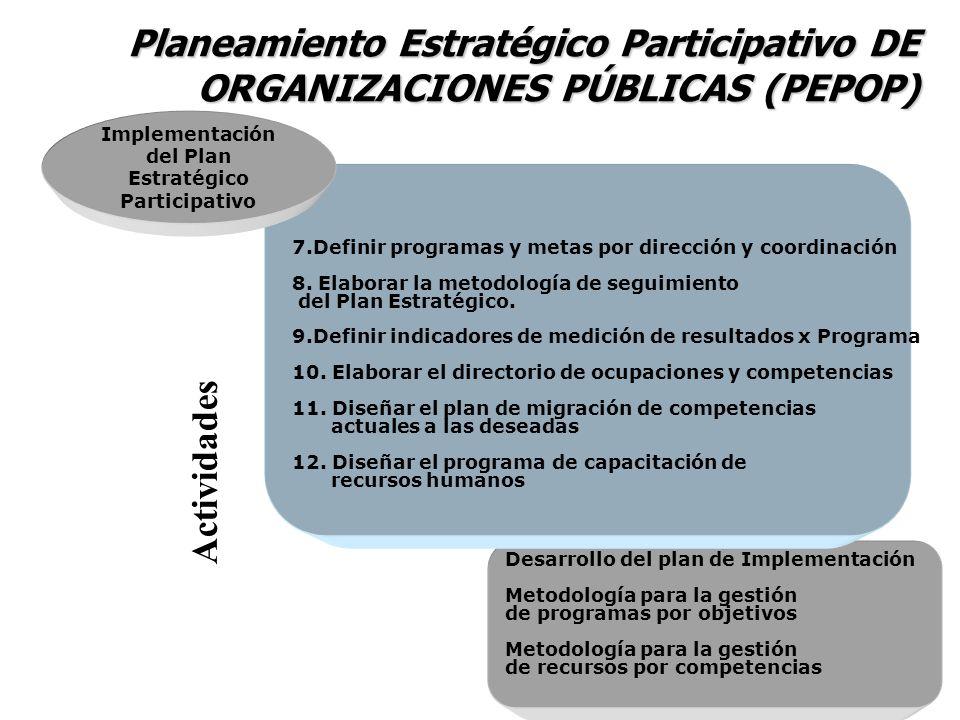 Metodología para la gestión de indicadores de impacto organizacional 13.Elaborar sistema de indicadores de gestión del PEPOP 14.Diseñar proceso de retroalimentación y generación de acciones correctivas.