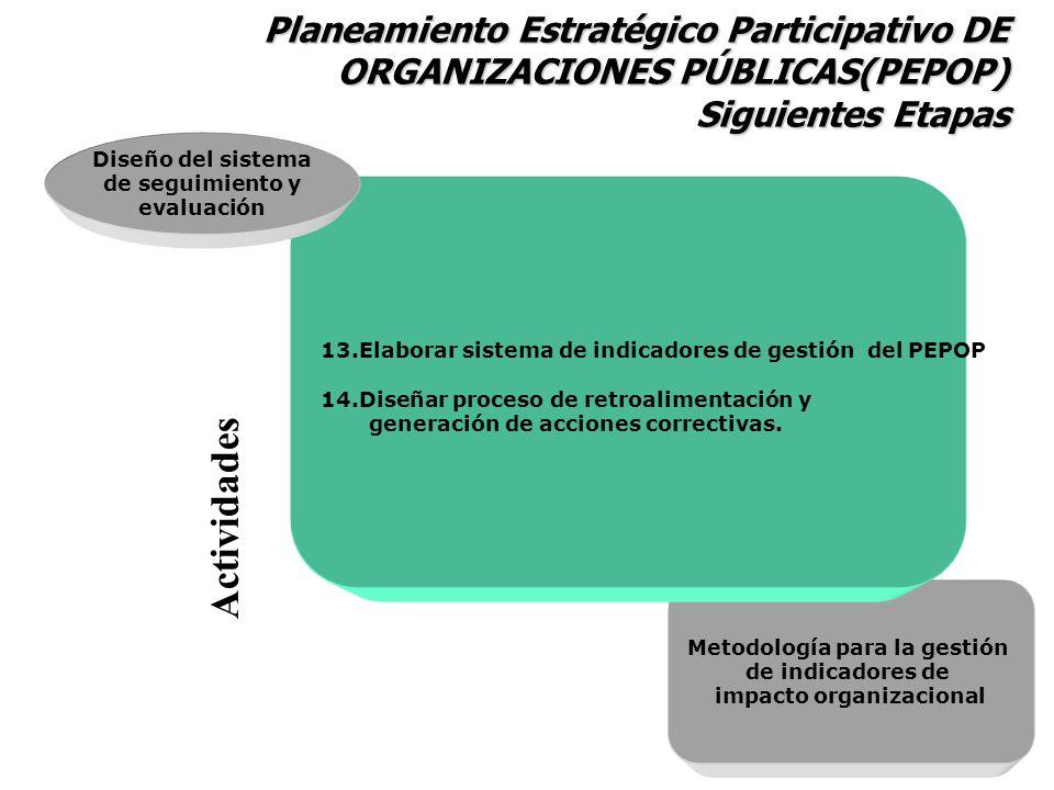 Metodología para la gestión de indicadores de impacto organizacional 13.Elaborar sistema de indicadores de gestión del PEPOP 14.Diseñar proceso de ret