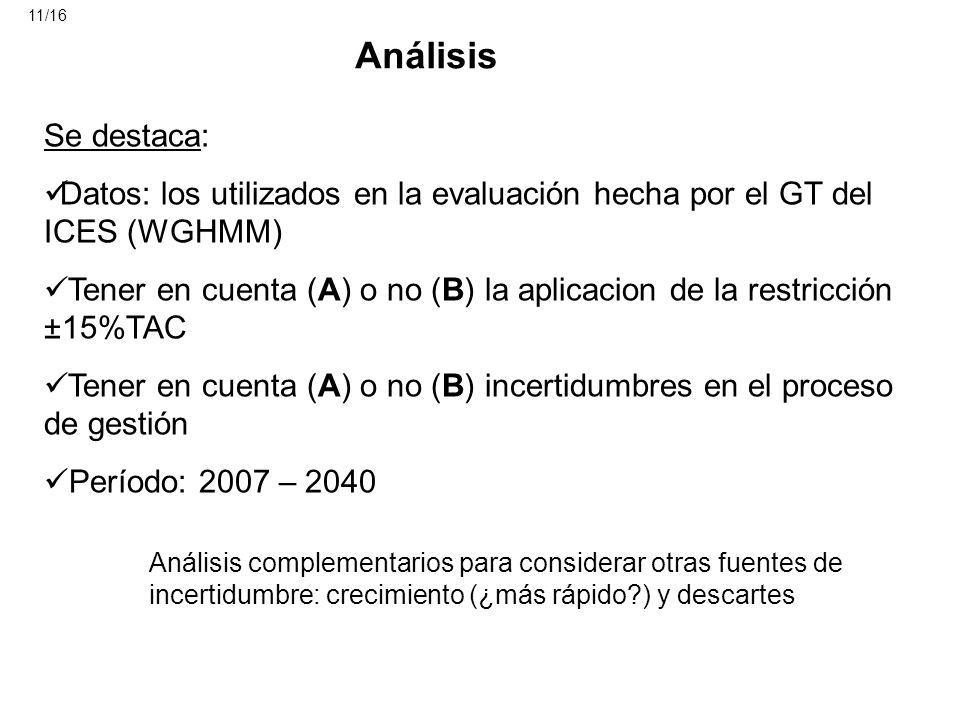 Análisis Se destaca: Datos: los utilizados en la evaluación hecha por el GT del ICES (WGHMM) Tener en cuenta (A) o no (B) la aplicacion de la restricc