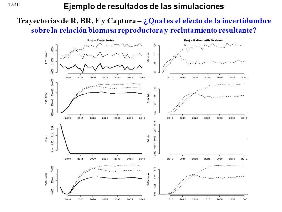 Ejemplo de resultados de las simulaciones Trayectorias de R, BR, F y Captura – ¿ Qual es el efecto de la incertidumbre sobre la relación biomasa repro