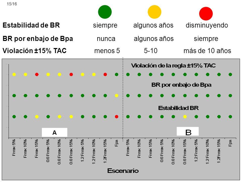 Estabilidad de BR siempre algunos años disminuyendo BR por enbajo de Bpa nunca algunos años siempre Violación ±15% TAC menos 5 5-10 más de 10 años A 1