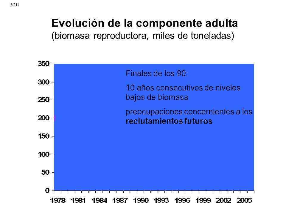 Evolución de la componente adulta (biomasa reproductora, miles de toneladas) precaución limite Finales de los 90: 10 años consecutivos de niveles bajo