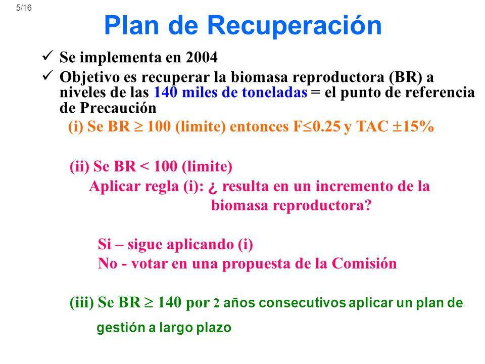 Plan de Recuperación Se implementa en 2004 Objetivo es recuperar la biomasa reproductora (BR) a niveles de las 140 miles de toneladas = el punto de re