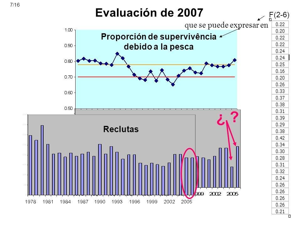 Evaluación de 2007 Proporción de supervivência debido a la pesca Reclutas ¿ ? F(2-6) que se puede expresar en Evaluación de 2007 Reclutas 7/16