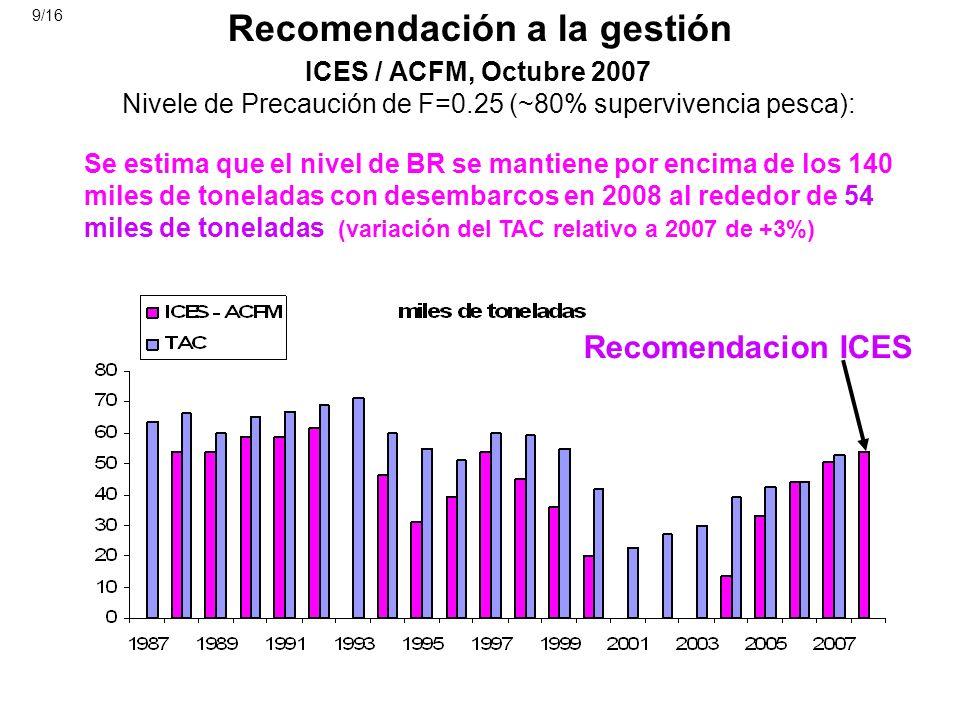 Recomendación a la gestión ICES / ACFM, Octubre 2007 Nivele de Precaución de F=0.25 (~80% supervivencia pesca): Recomendacion ICES Se estima que el ni