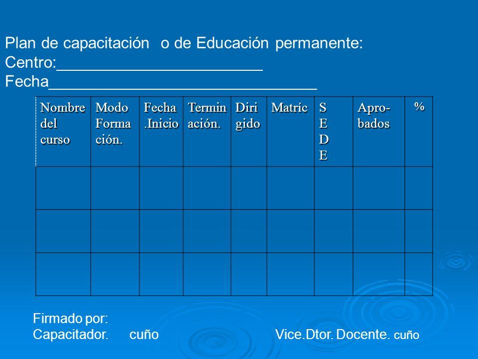 Plan de capacitación o de Educación permanente: Centro:_______________________ Fecha______________________________ Nombre del curso ModoFormación. Fec