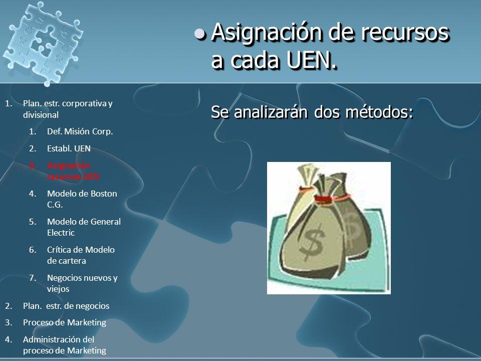 Asignación de recursos a cada UEN. Asignación de recursos a cada UEN. Se analizarán dos métodos: 1.Plan. estr. corporativa y divisional 1.Def. Misión
