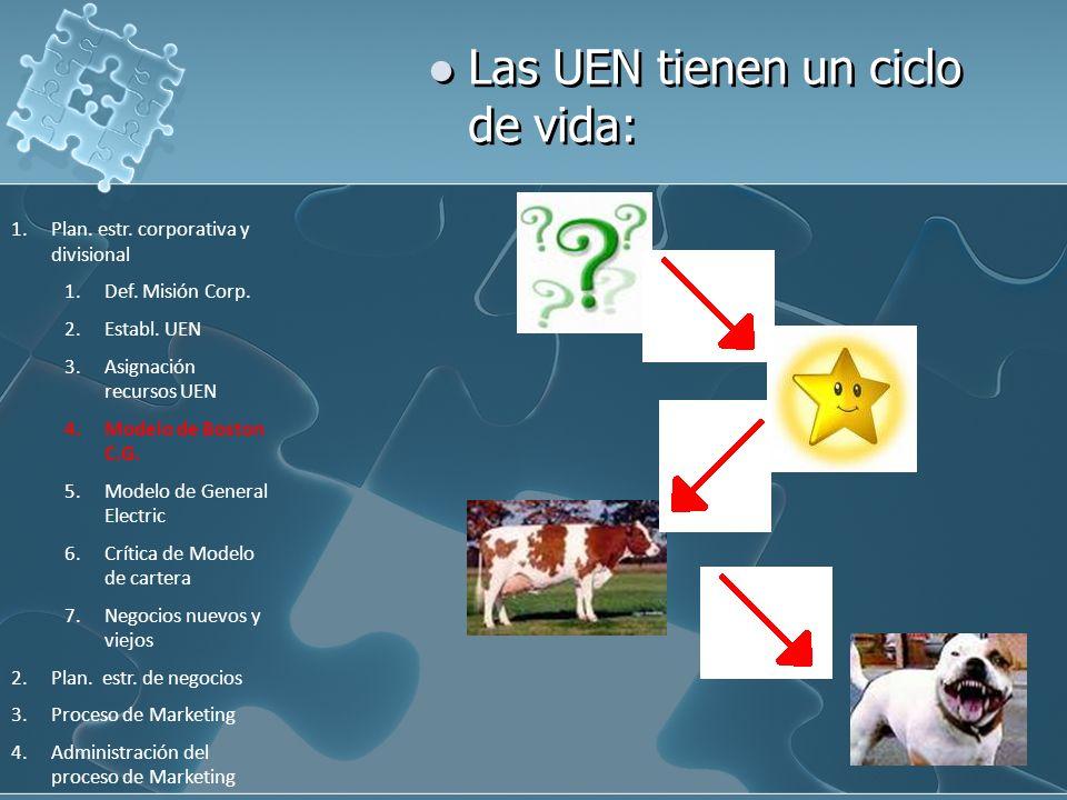 Las UEN tienen un ciclo de vida: 1.Plan. estr. corporativa y divisional 1.Def. Misión Corp. 2.Establ. UEN 3.Asignación recursos UEN 4.Modelo de Boston