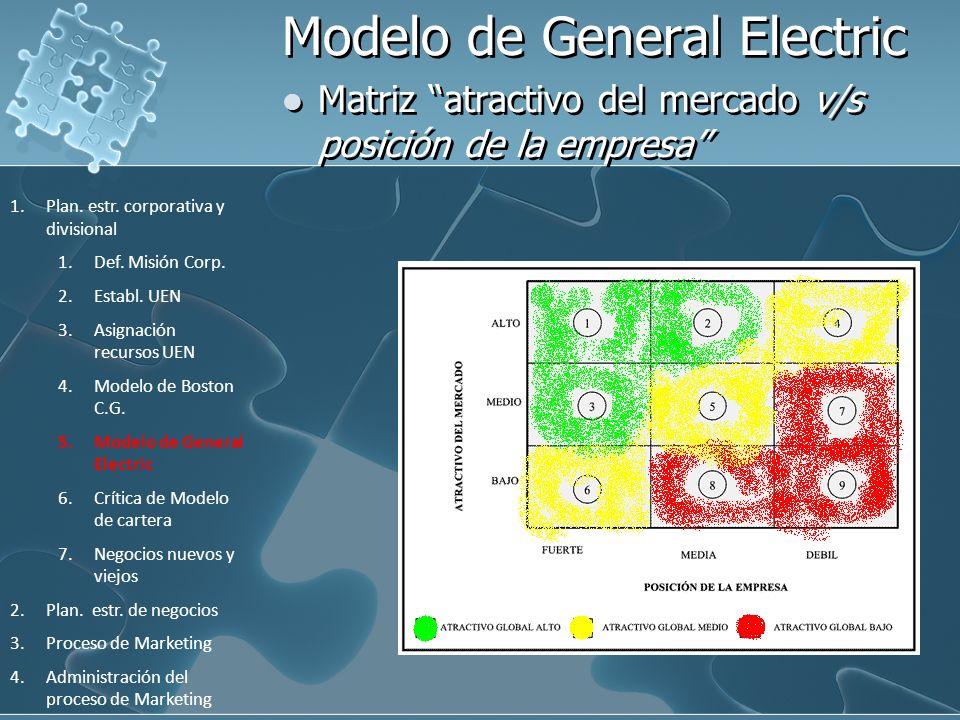 Modelo de General Electric Matriz atractivo del mercado v/s posición de la empresa 1.Plan. estr. corporativa y divisional 1.Def. Misión Corp. 2.Establ