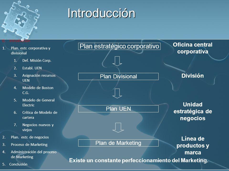 Organización Corporativa- Divisional Empresas Multiproducto- Multimercado Grupos de productos o mercados individuales en divisiones individuales Marketing divisional Marketing corporativo pequeño Marketing corporativo fuerte 1.Plan.