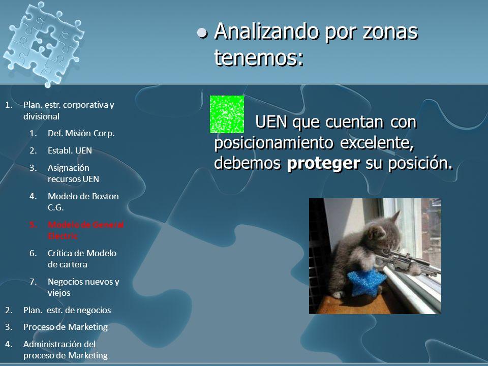 Analizando por zonas tenemos: | UEN que cuentan con posicionamiento excelente, debemos proteger su posición. 1.Plan. estr. corporativa y divisional 1.