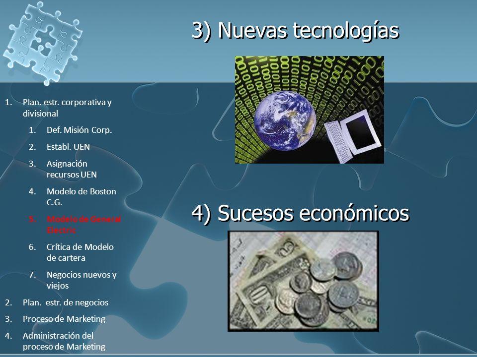 3) Nuevas tecnologías 4) Sucesos económicos 1.Plan. estr. corporativa y divisional 1.Def. Misión Corp. 2.Establ. UEN 3.Asignación recursos UEN 4.Model