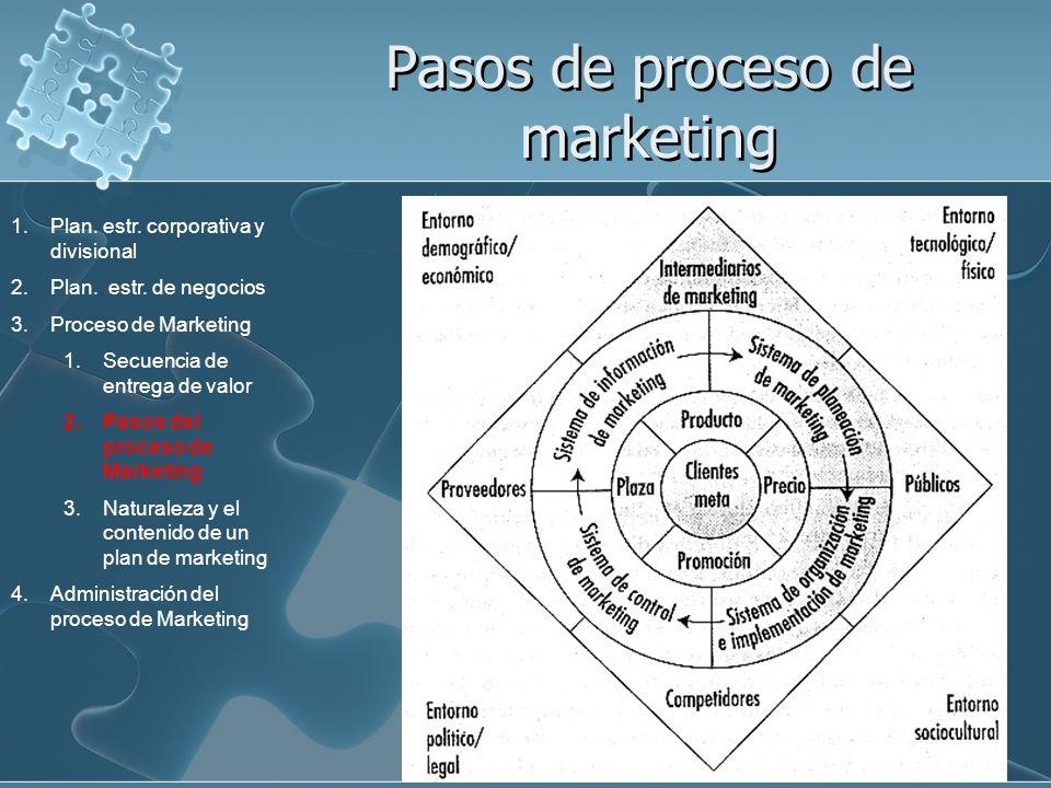 Pasos de proceso de marketing 1.Plan. estr. corporativa y divisional 2.Plan. estr. de negocios 3.Proceso de Marketing 1.Secuencia de entrega de valor
